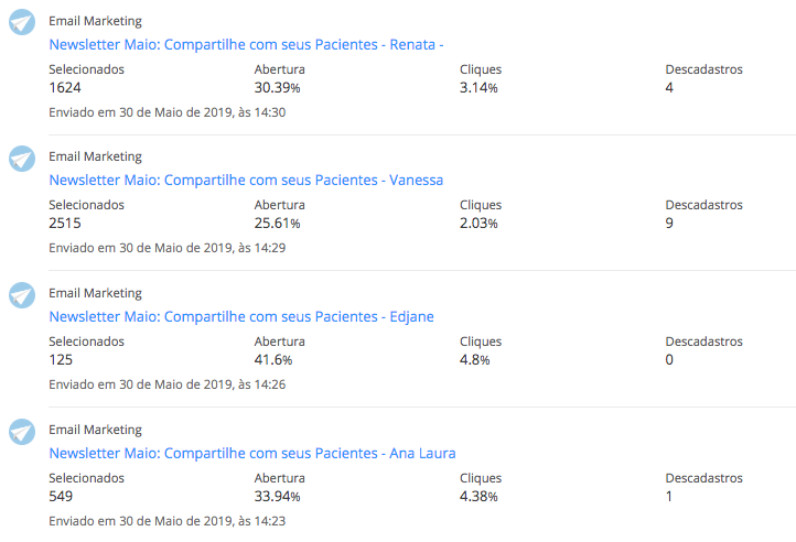 Resultados Campanha de Email Marketing Dentalclean